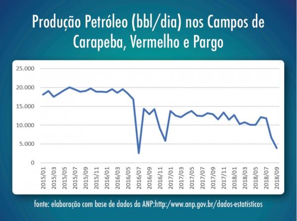 Descaso da Petrobrás com Campos Maduros faz população brasileira perder